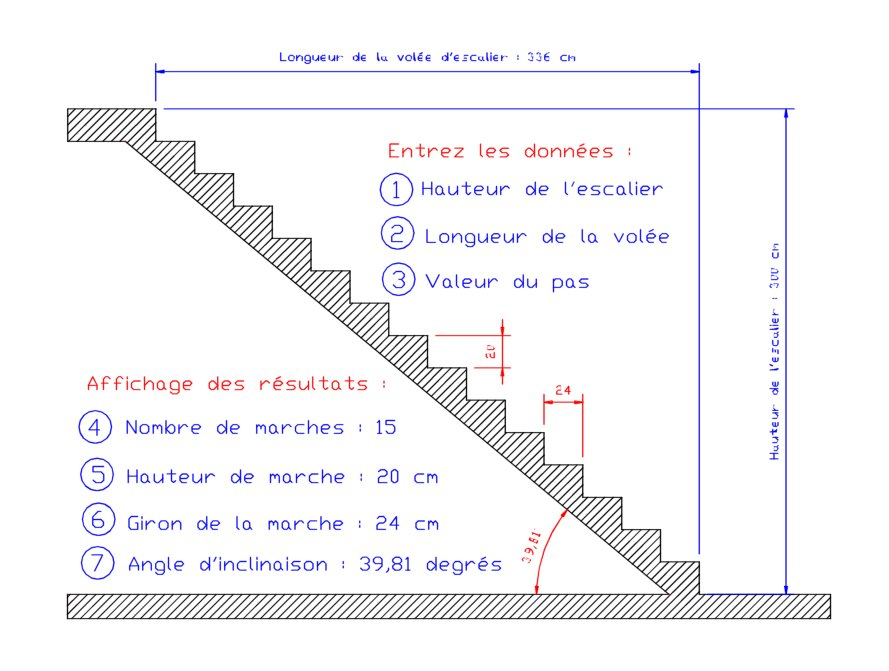 Calcul longueur vol e - Hauteur rampe d escalier ...